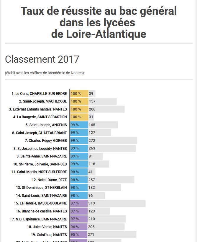 Screenshot-2018-3-23 Loire-Atlantique Le hit parade des lycées (INFOGRAPHIE) .png
